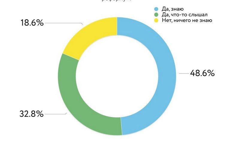 Реформа утилизации отходов: первые впечатления россиян
